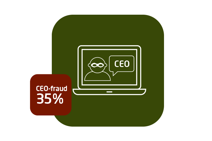 CEO-fraud it-sikkerhed